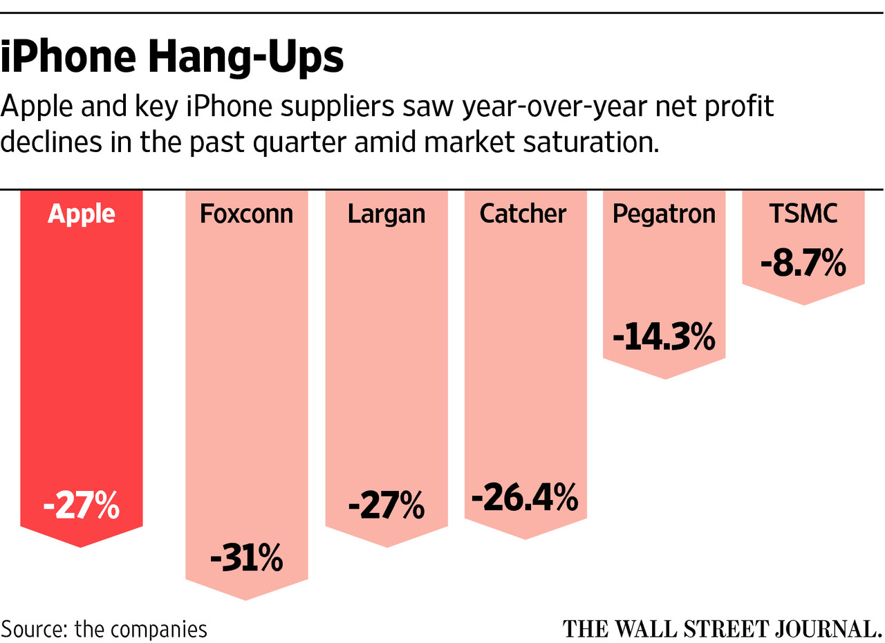iphone-hang-ups